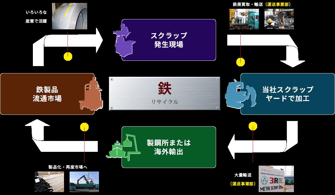 鉄リサイクル スクラップ発生現場→当社スクラップヤードで加工→製鋼所または海外輸出→鉄製品流通市場